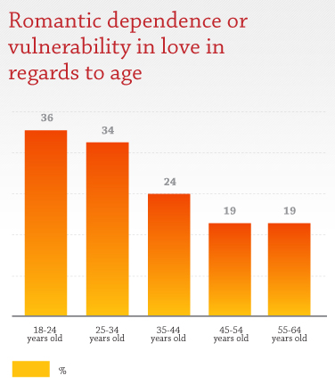 Romantic dependence or vulnerability in love in regards to age